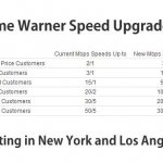 Time Warner Cable West Hollywood